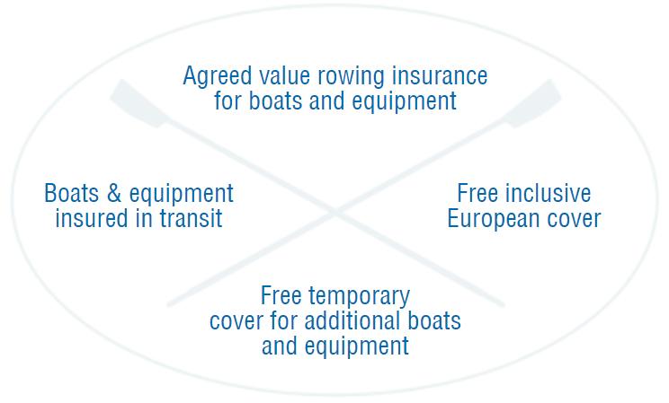 Elite Rowing insurance